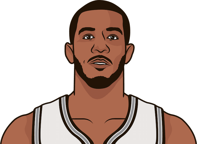 lamarcus aldridge second night of back to back 2018-2019 by game