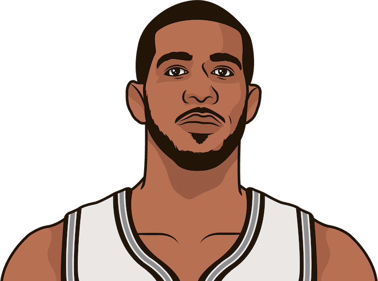 What are the most points in a game with the Spurs by LaMarcus Aldridge?
