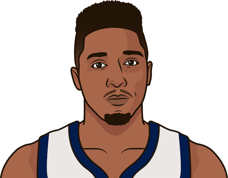most games with 20 points by a rookie this season