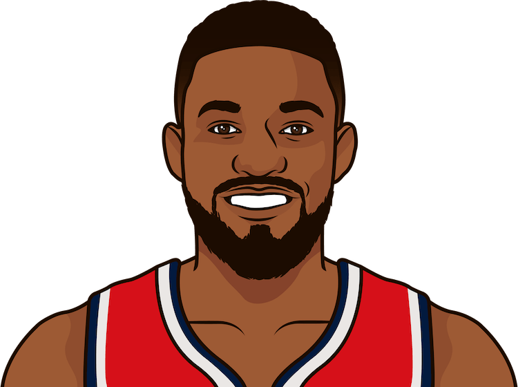 wizards record in back to backs 2018-19