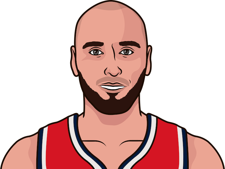 gortat game by game versus valancuinas from 2015-16 to 2017-18