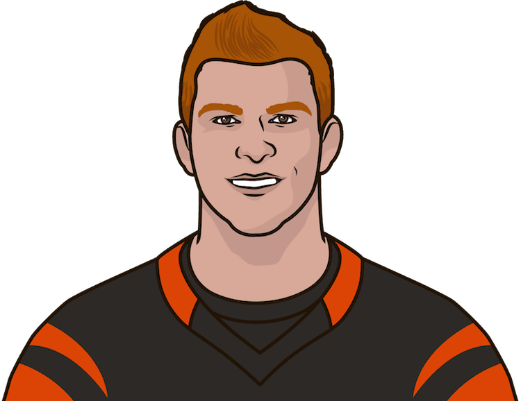 What are the most touchdowns in a game this season by Andy Dalton?