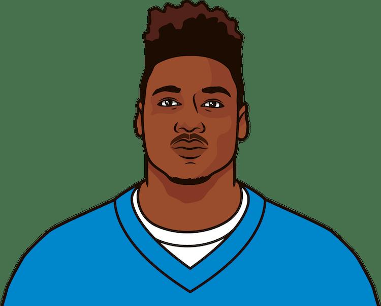 Curtis Samuel