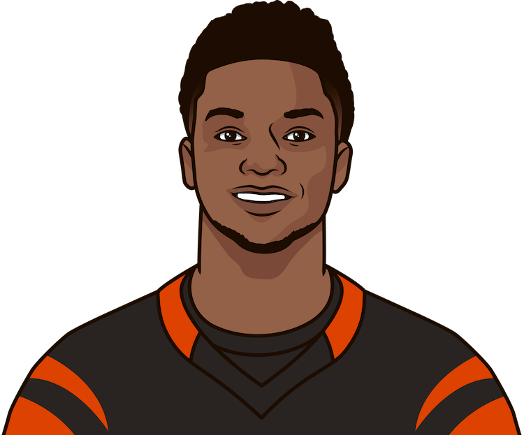 What are the most rushing yards in a game by Joe Mixon?