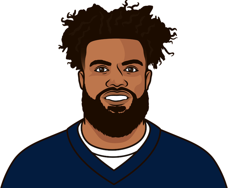 ezekiel elliott, alvin kamara rushing + yards by+ game by player 2019