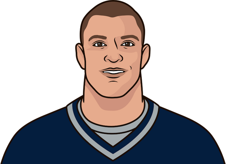 does rob gronkowski have the most yards in a season by