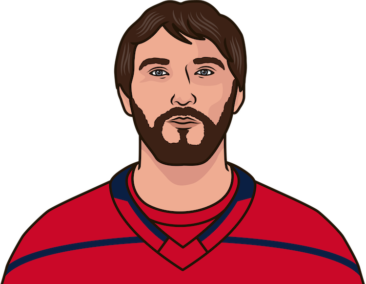 alex ovechkin vs sabres 2015-16 to 2017-18